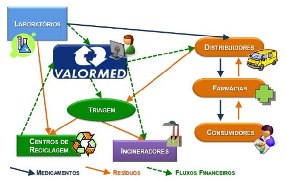medicamentos fora de validade valormed reciclagem
