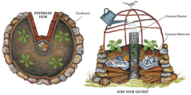 mandala horta jardim burado de fechadura keyhole garden
