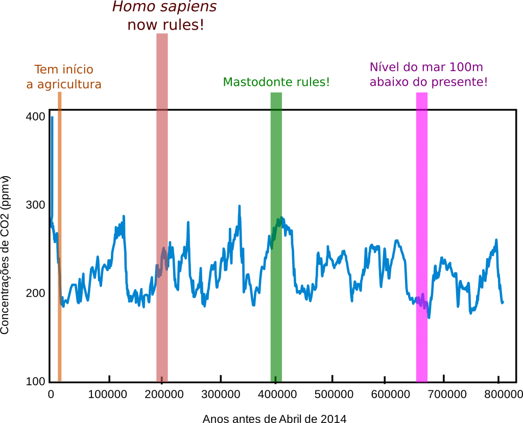 dioxido de carbono co2 gráfico