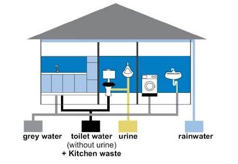 Eletricidade através da urina urine