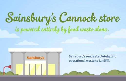 sainsburys supermercado bioenergia desperdício alimentos
