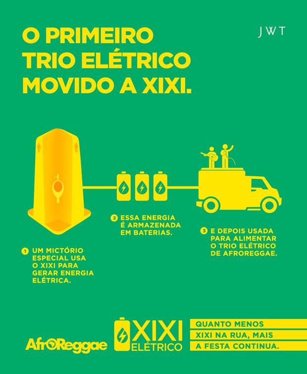 Eletricidade através da urina xixi-eletrico-trio-afroreggae-urina-eletricidade