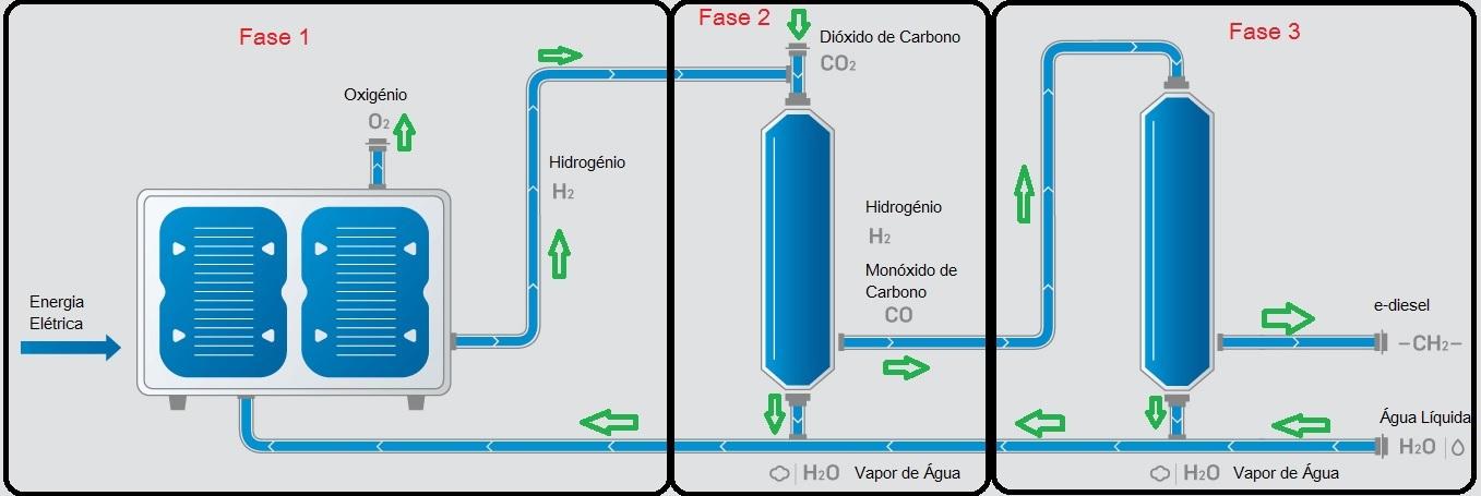 diesel ecologico dioxido de carbono agua