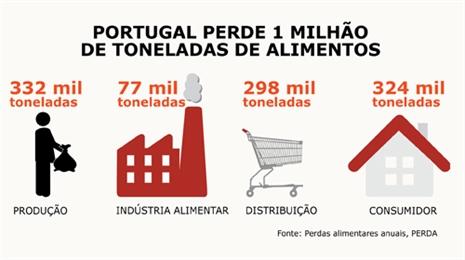 portugal desperdício alimentar
