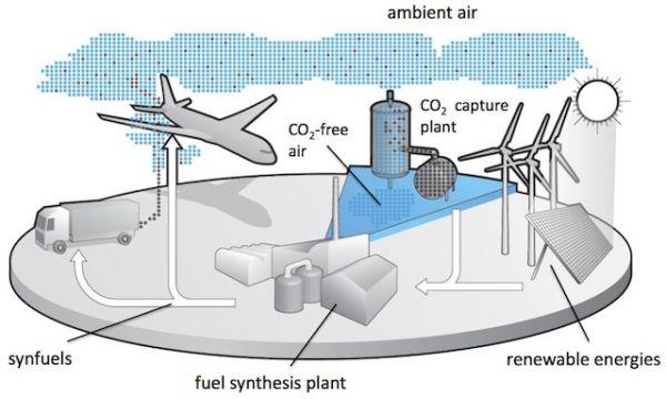 produção de e-diesel esquema
