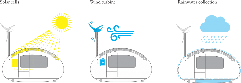 Desenvolvida pelo gabinete de arquitetura Nice Architects, a Ecocapsule é um pequeno abrigo que tem uma impressionante tecnologia sustentável incorporada. A casa portátil produz eletricidade através da energia do sol e do vento, e ainda recolhe água das chuvas e filtra-a para consumo.