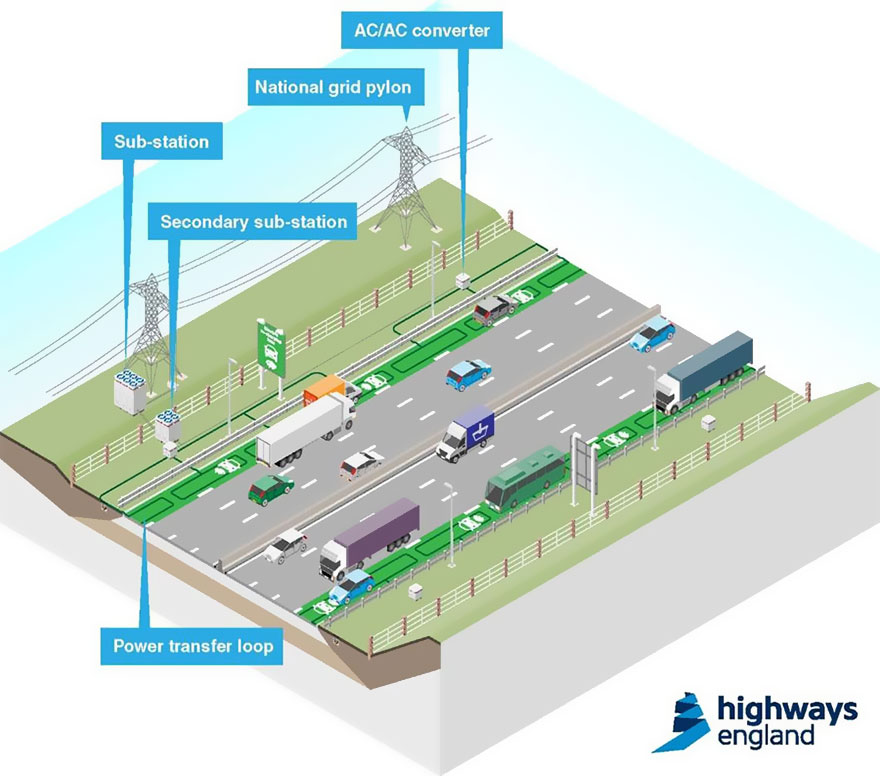 Highways England carros elétricos
