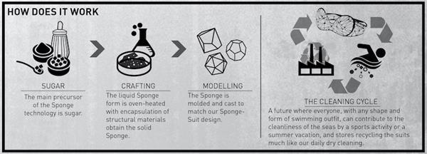 Sponge suit como funciona