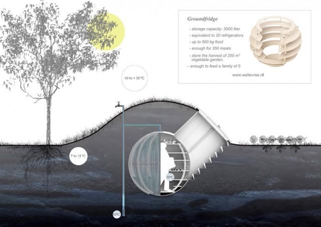 Frigorífico subterrâneo sistema