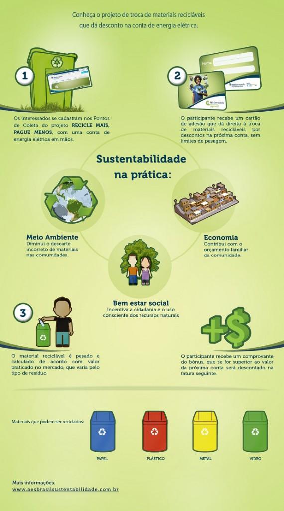 Reciclagem brasil conta da luz
