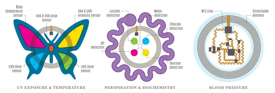 biostamp adesivo controlar saúde tecnologia