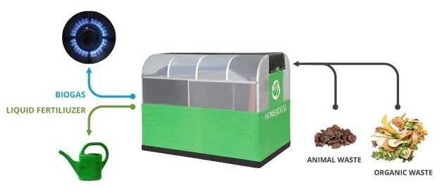 compostagem biogás