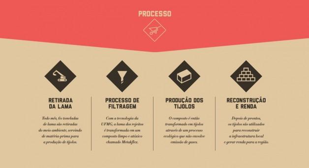 processo de produção de tijolos