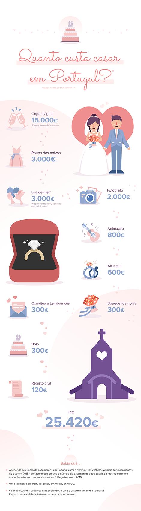 Infográfico - custos de um casamento